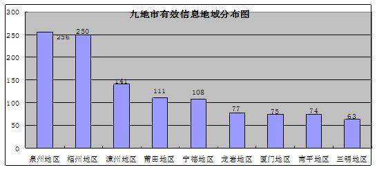 福建能源监管办关于2020年上半年12398热线受理处理情况的通报